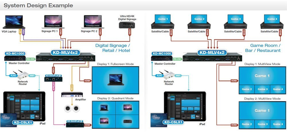 Video Wall System Design Example